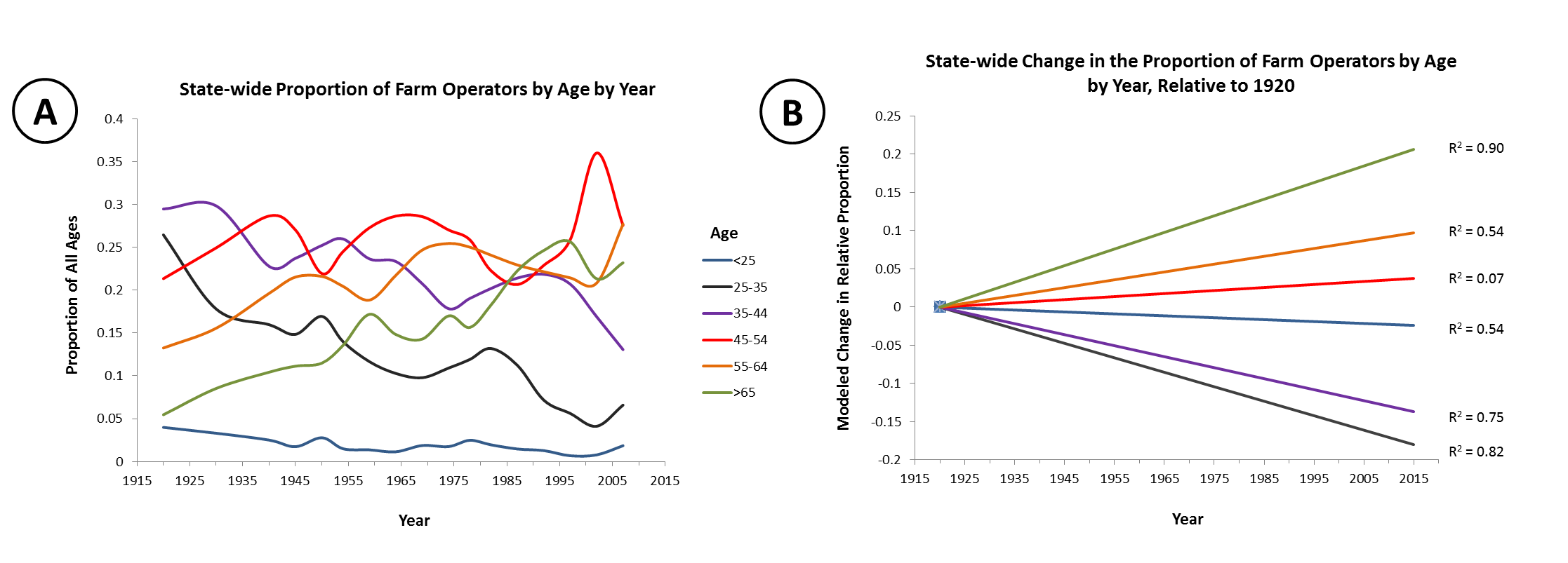 "Figure A (left) illustrates the average age for each age class across the entire state. In Figure B (right) the underlying trend for each of those age classes is modeled using linear least-squares regression, with respect to each class' proportion in 1920. Each regression model can be coarsely evaluated using Pearson's correlation coefficient (R2, -1 to 1 scale). Where -1 and 1 indicate perfect agreement between variables on the horizontal and vertical axes, we can evaluate the degree to which time explains the variability in proportions. The high R2 for operators 65 and older indicates that a linear regression model is appropriate for this age class, while the low R2 for ages 45-54 suggests that time alone cannot easily predict the proportion of this class. "" width=""830"" height=""283"" class=""size-large wp-image-2005"" /> Figure A (left) illustrates the average age for each age class across the entire state. In Figure B (right) the underlying trend for each of those age classes is modeled using linear least-squares regression, with respect to each class' proportion in 1920. Each regression model can be coarsely evaluated using Pearson's correlation coefficient (R2, -1 to 1 scale). Where -1 and 1 indicate perfect agreement between variables on the horizontal and vertical axes, we can evaluate the degree to which time explains the variability in proportions. The high R2 for operators 65 and older indicates that a linear regression model is appropriate for this age class, while the low R2 for ages 45-54 suggests that time alone cannot easily predict the proportion of this class."
