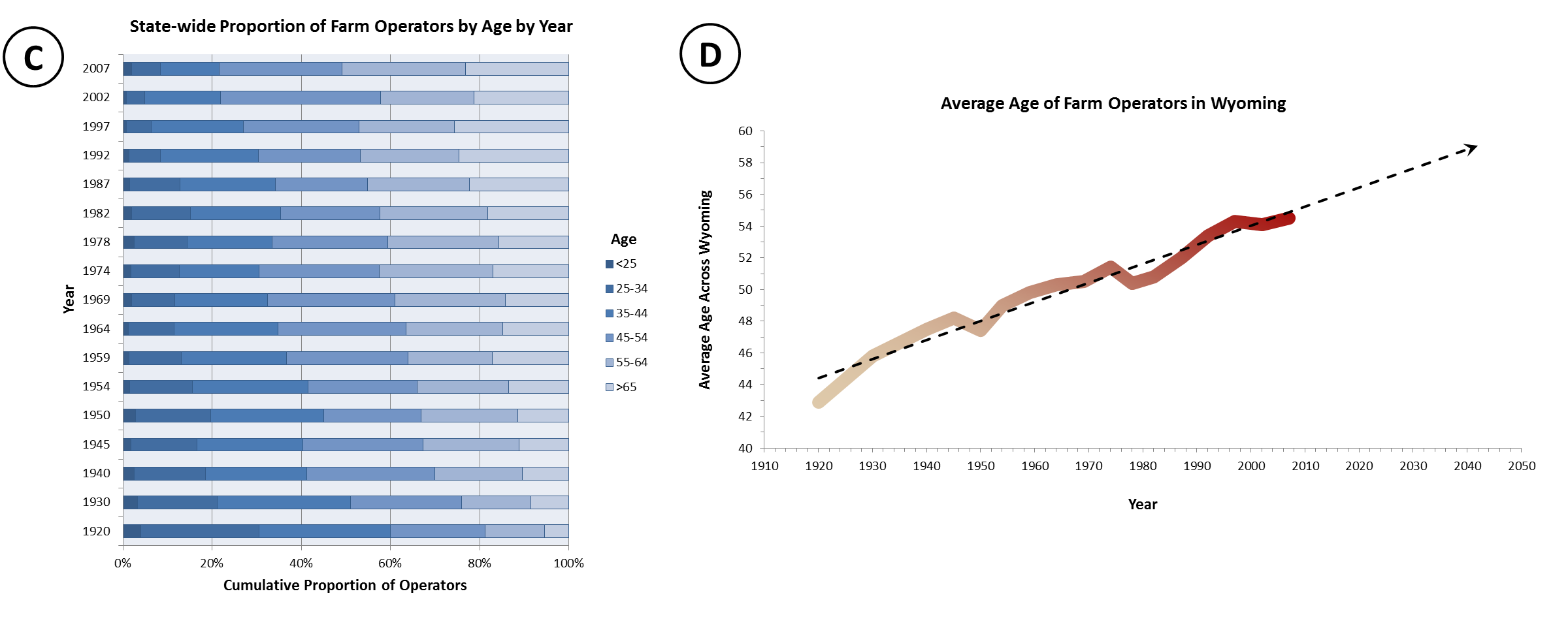 Figure C mimics the information in Figure A, but allows for easy comparison across years. Figure D summarizes all state-wide age statistics, highlighting the rapid increase in age that has come over time. Here, 95% of the variability in age can be explained by time, allowing us to predict into the future with moderate confidence. The average age is increasing at a rate of about a 1.5 months (~44 days) per year, and by 2050 we predict a 35% increase in age over operators from 1920.